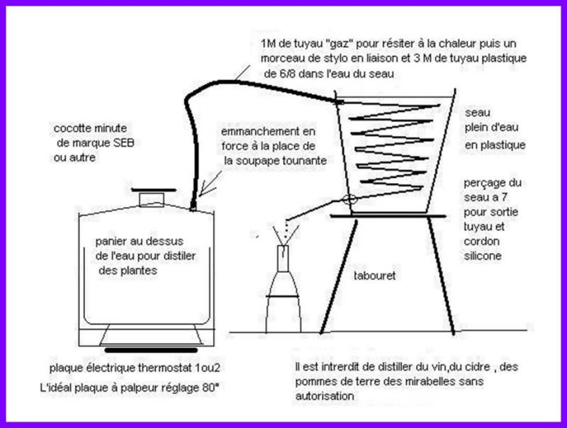 principe de distillation alambic