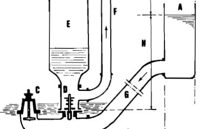 Autonomie en eau, les pompes à effet bélier
